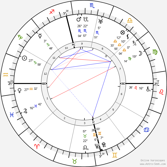 Oliver Hardy - Birth horoscope chart