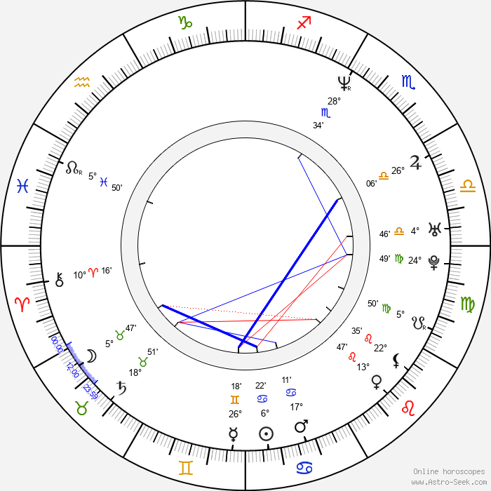 Oliver Hartmann - Birth horoscope chart