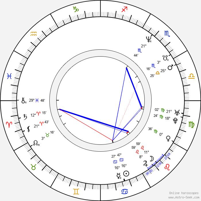 Oliver Holler - Birth horoscope chart
