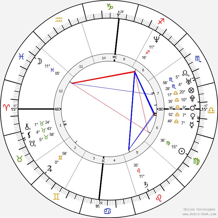 Oliver Hudson - Birth horoscope chart