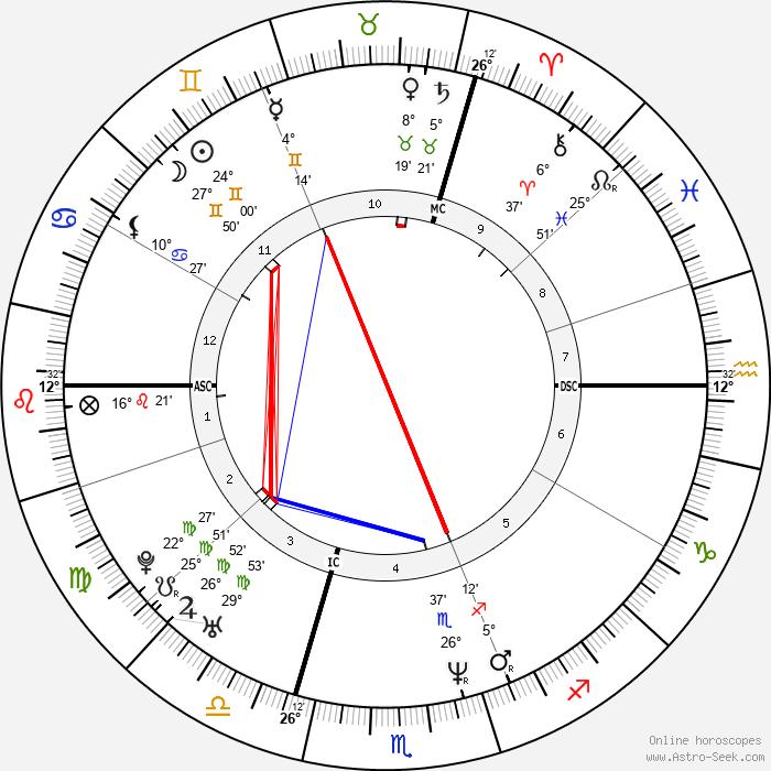Oliver Kahn - Birth horoscope chart