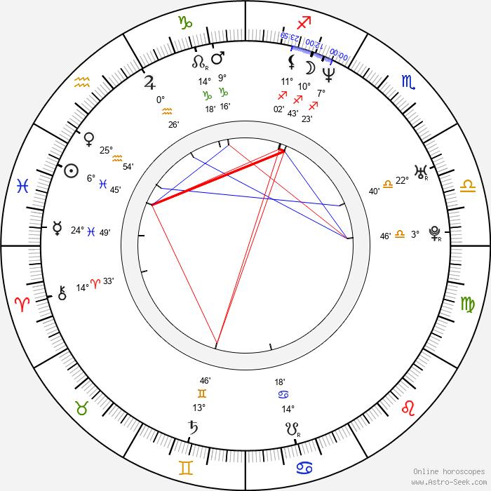 Oliver Milburn - Birth horoscope chart