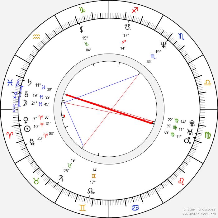 Oliver Rohrbeck - Birth horoscope chart