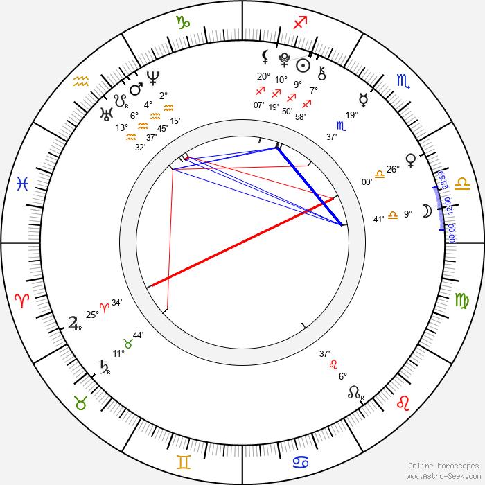 Oliver Sieber - Birth horoscope chart