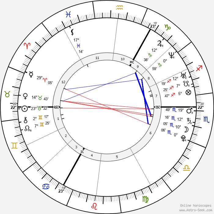 Oliver Stanley Murs - Birth horoscope chart