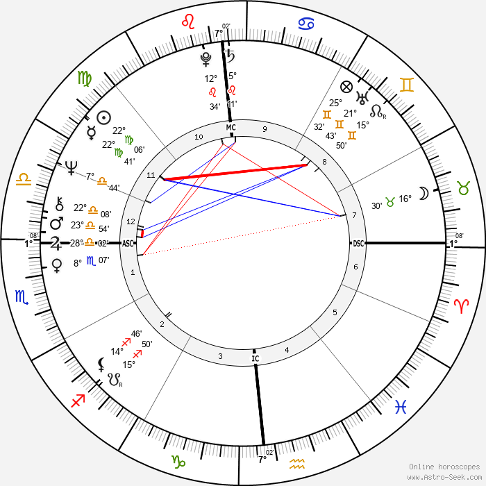 Oliver Stone - Birth horoscope chart