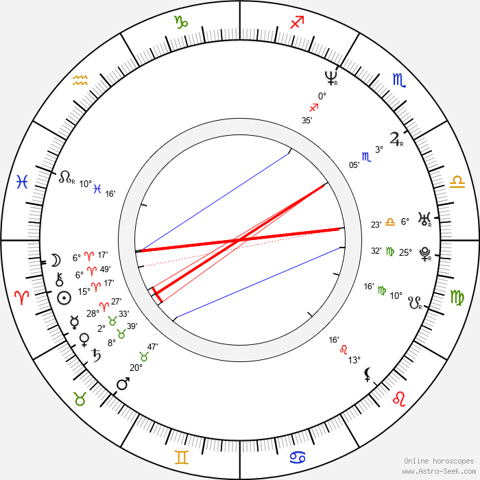 Oliver Ussing - Birth horoscope chart