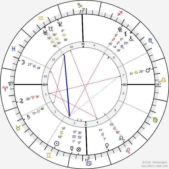 Olivia Beeman - Birth horoscope chart