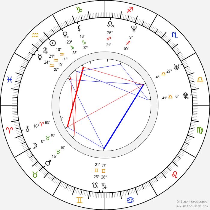 Olivia Colman - Birth horoscope chart
