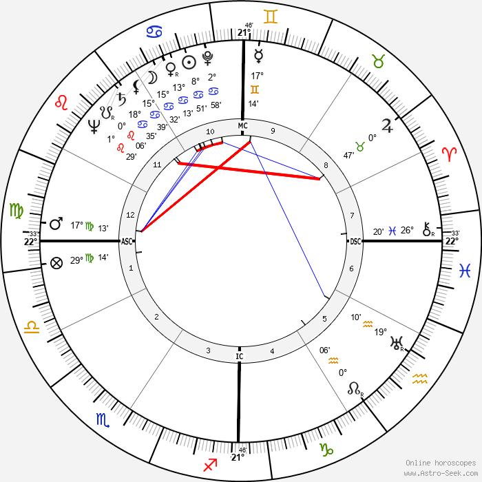 Olivia de Havilland - Birth horoscope chart