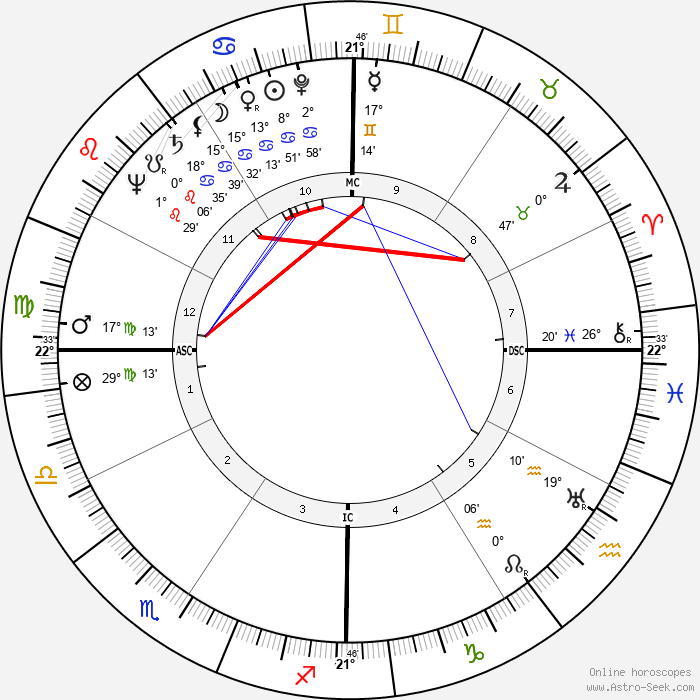 Olivia de Havilland - Birth horoscope chart