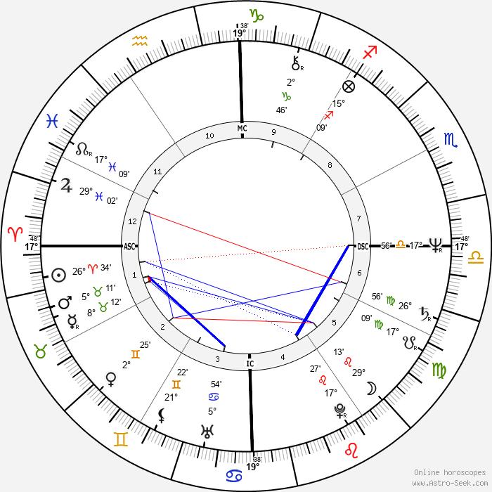 Olivia Hussey - Birth horoscope chart