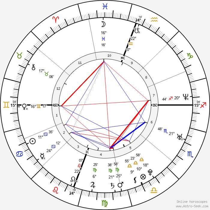 Olivia Munn - Birth horoscope chart