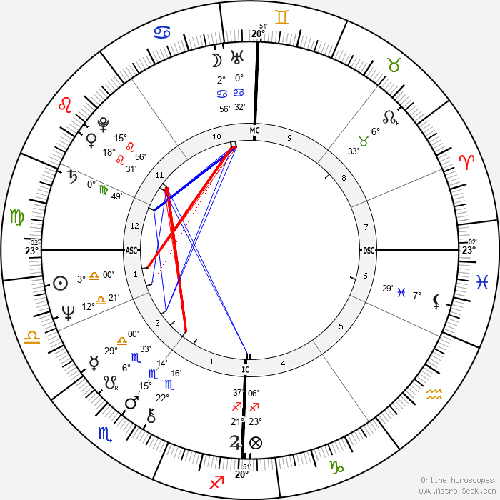 Olivia Newton-John - Birth horoscope chart