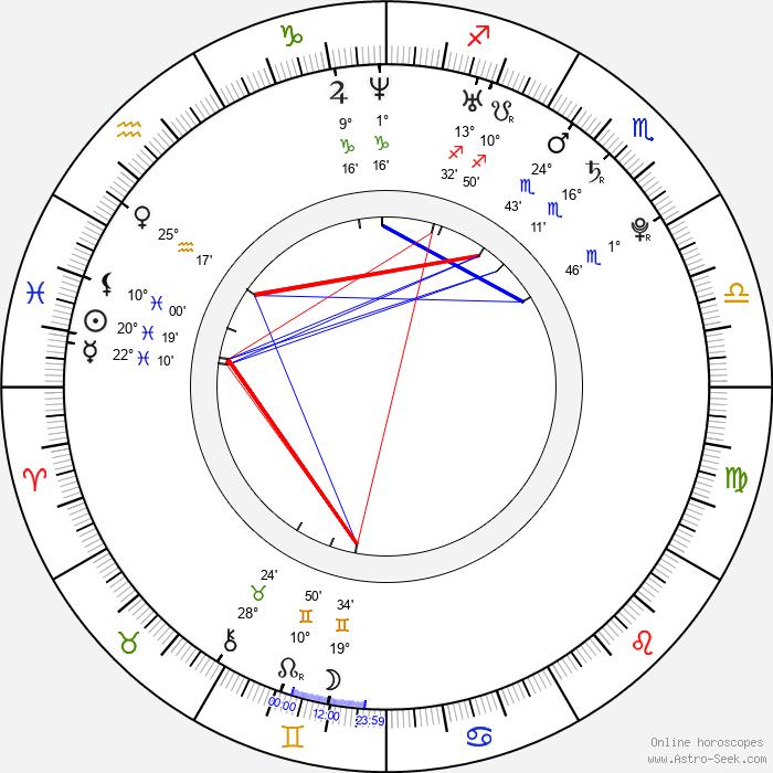 Olivia Wilde - Birth horoscope chart