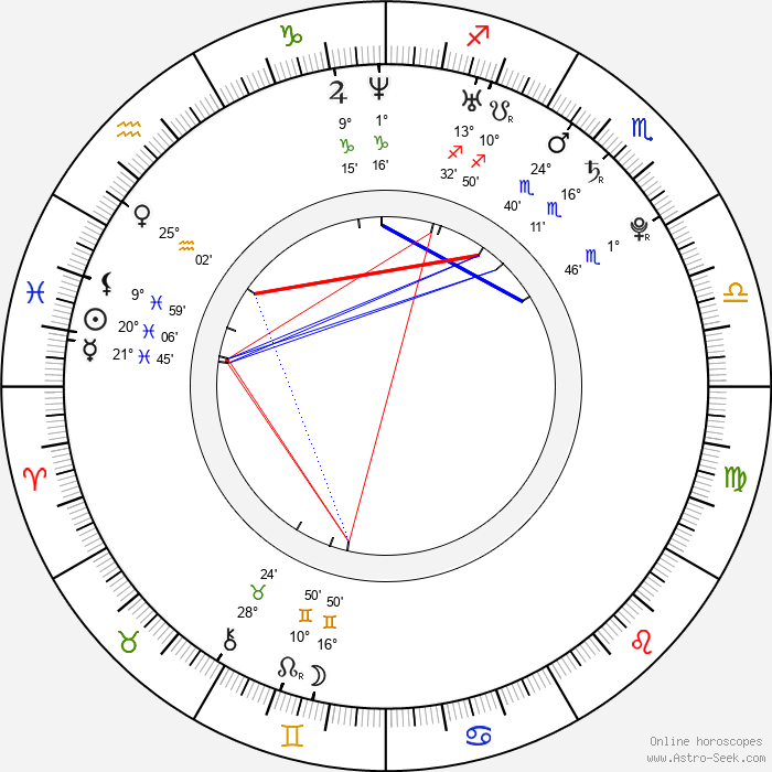 Olivia Wilde - Birth horoscope chart