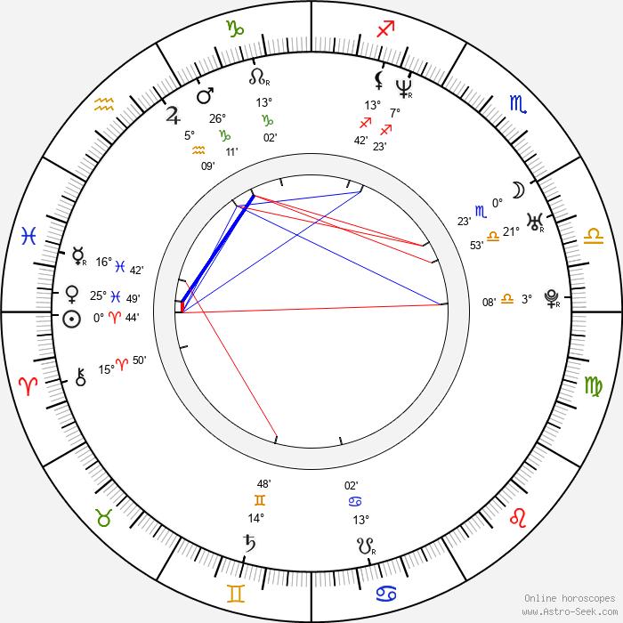 Olivier Abbou - Birth horoscope chart