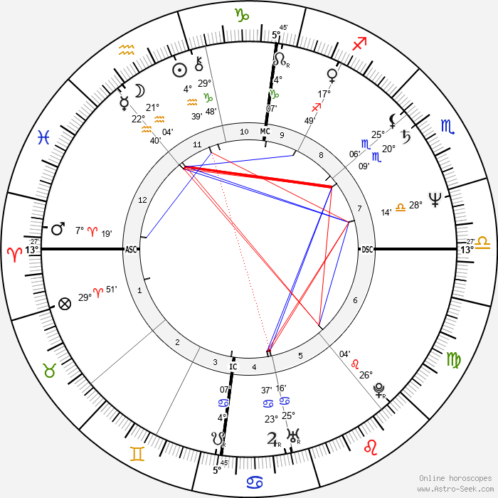 Olivier Assayas - Birth horoscope chart