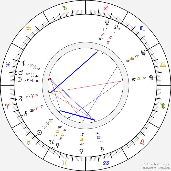 Olivier Beguin - Birth horoscope chart