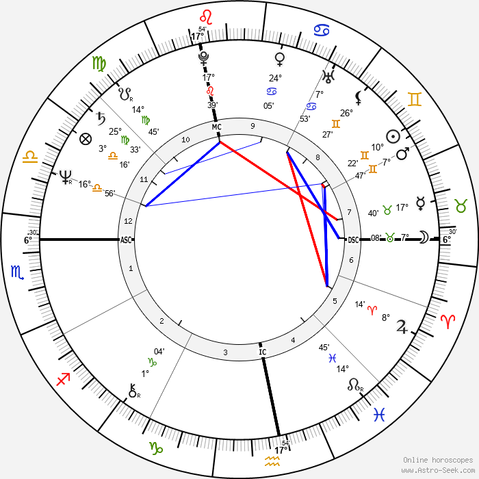 Olivier Dassault - Birth horoscope chart