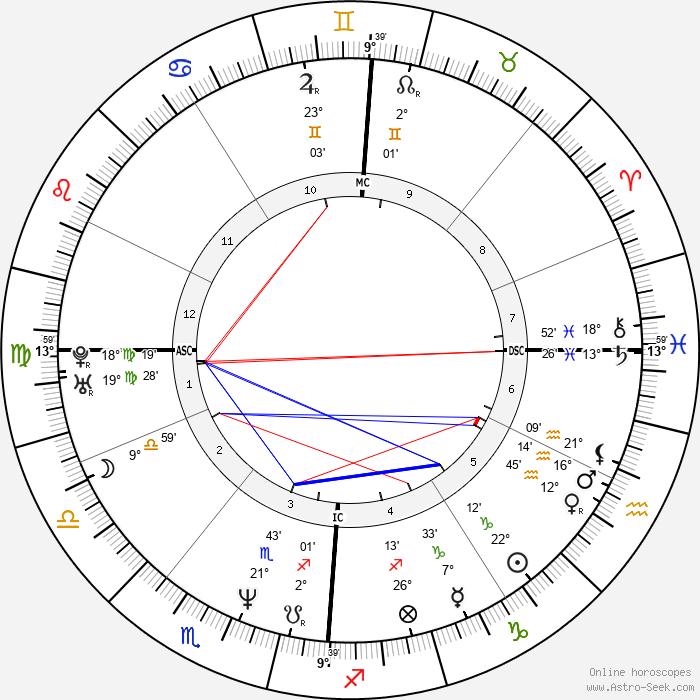 Olivier Martinez - Birth horoscope chart