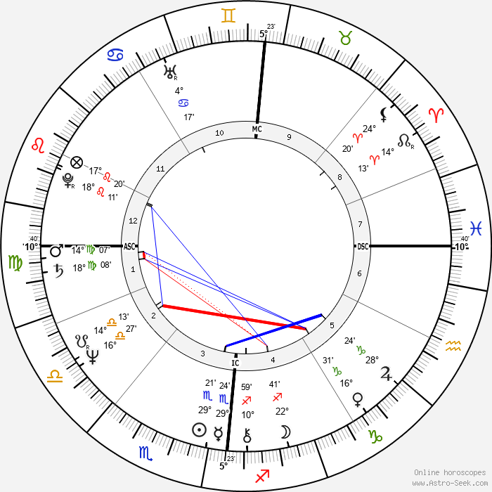 Olivier Metzner - Birth horoscope chart