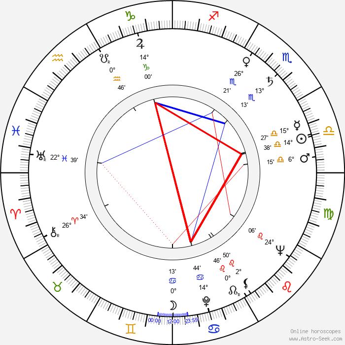 Olle Hellbom - Birth horoscope chart