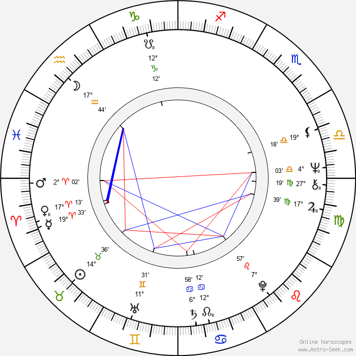 Olli Tuominen - Birth horoscope chart