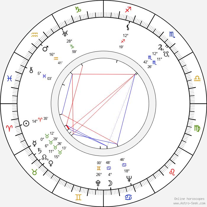 Olof Eriksson - Birth horoscope chart