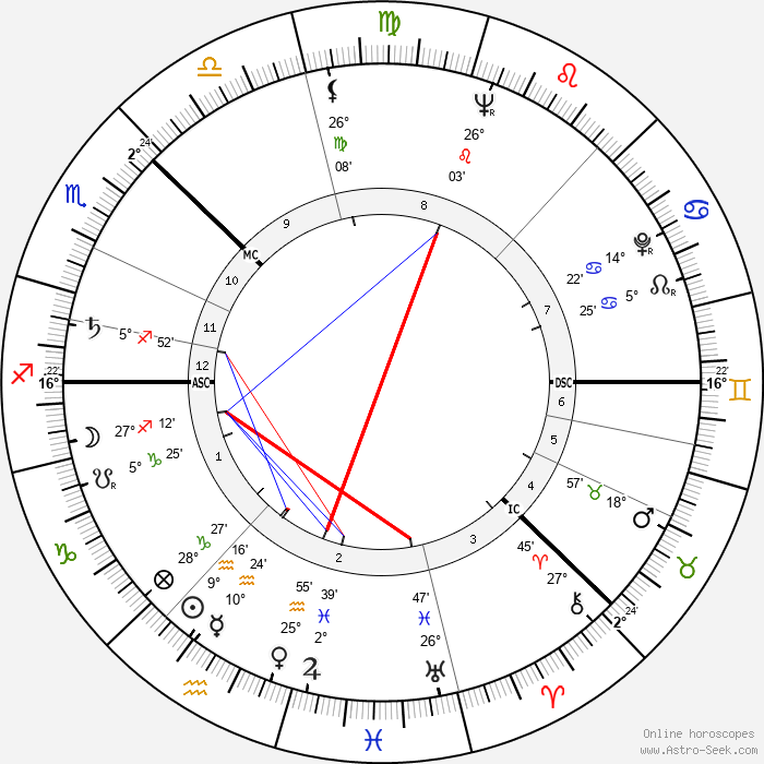 Olof Palme - Birth horoscope chart