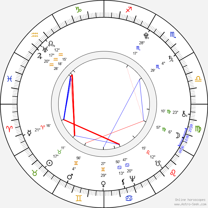 Olympe de Gouges - Birth horoscope chart