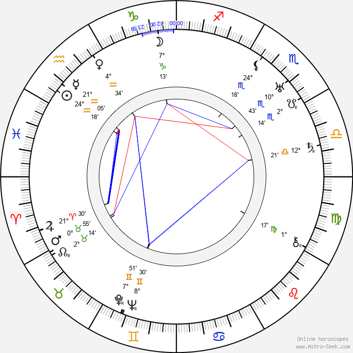 Omar N. Bradley - Birth horoscope chart