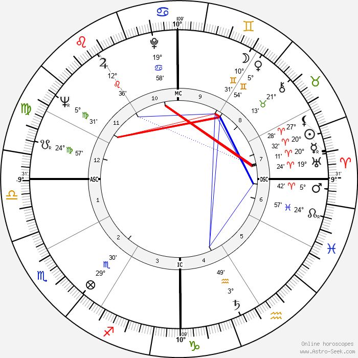 Omar Sharif - Birth horoscope chart