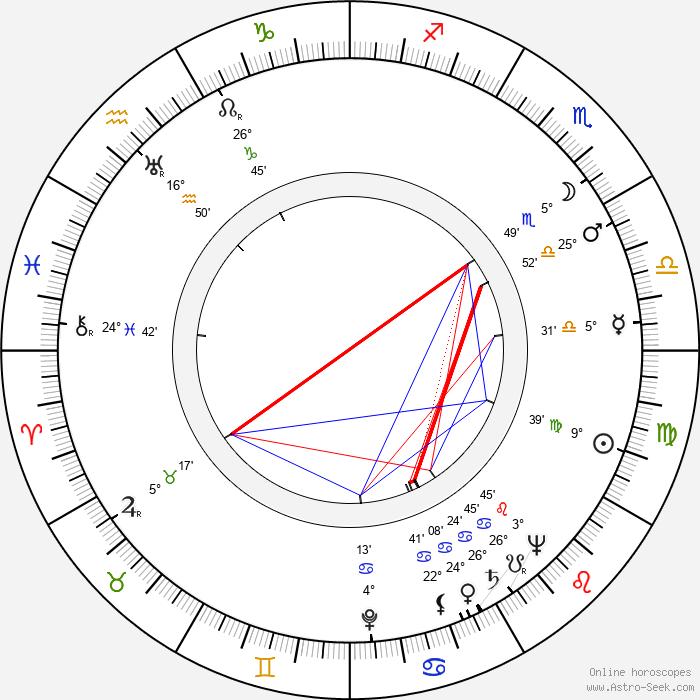 Ömer Lütfi Akad - Birth horoscope chart