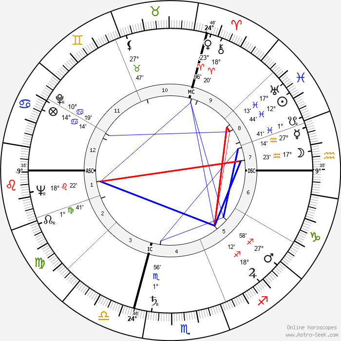 Omero Tognon - Birth horoscope chart