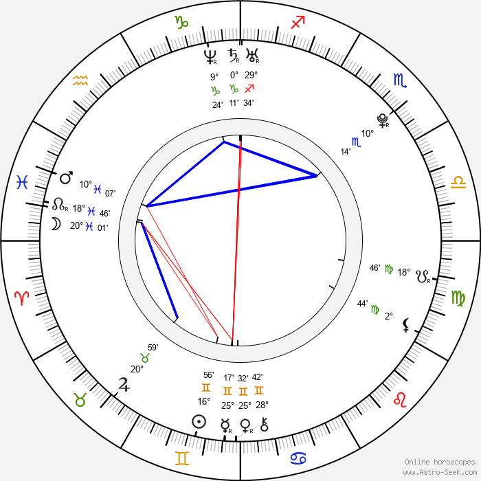 Ondřej Biravský - Birth horoscope chart