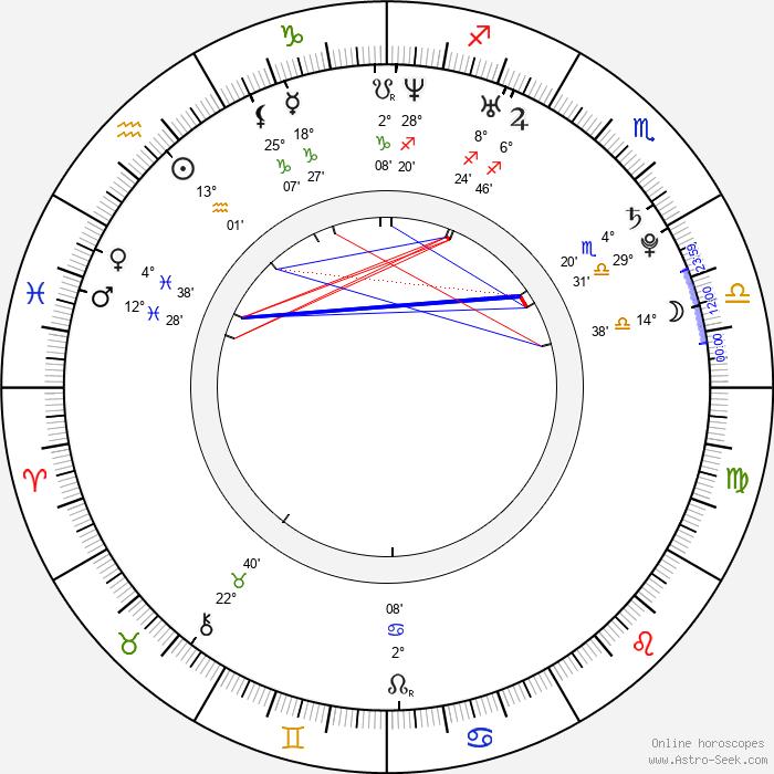 Ondřej Gregor - Birth horoscope chart