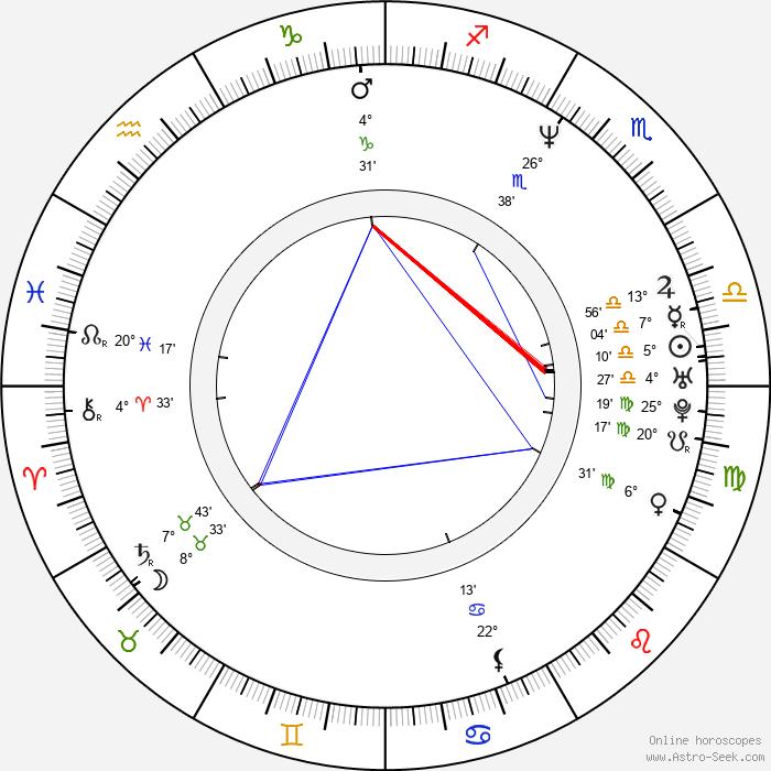 Ondřej Kepka - Birth horoscope chart