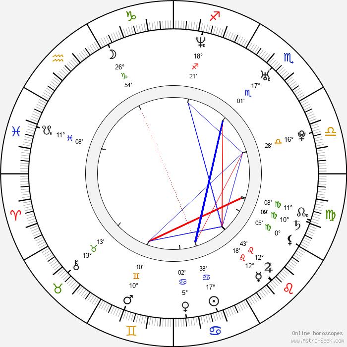 Ondrej Kovaľ - Birth horoscope chart