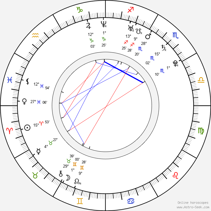 Ondřej Kušnír - Birth horoscope chart