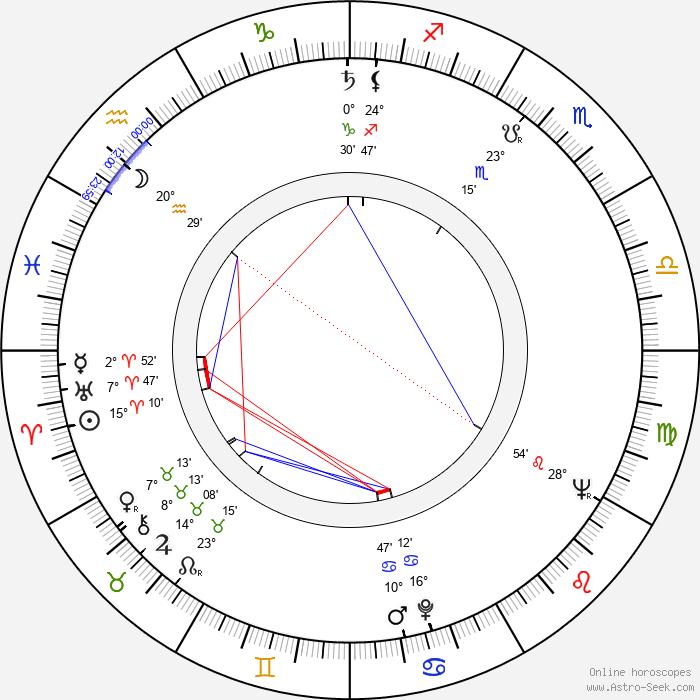 Ondrej Malachovský - Birth horoscope chart