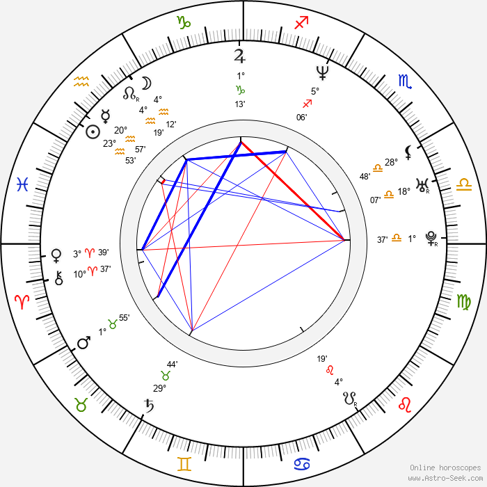 Ondřej Matějka - Birth horoscope chart