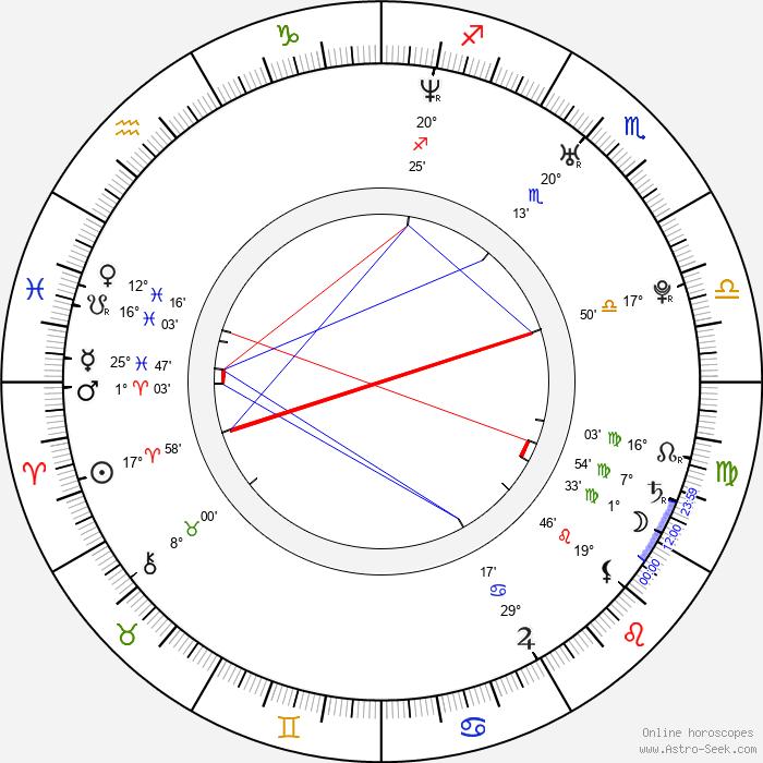 Ondřej Škoch - Birth horoscope chart