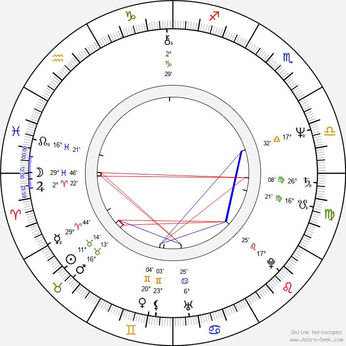 Ondřej Soukup - Birth horoscope chart