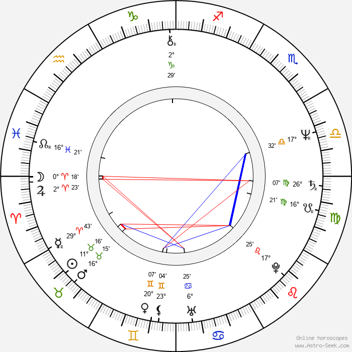 Ondřej Soukup - Birth horoscope chart