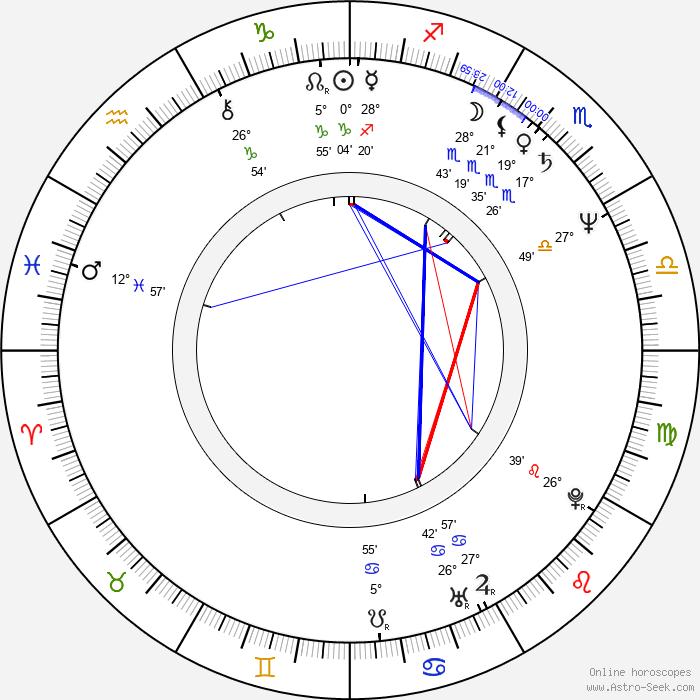 Ondřej Šrámek - Birth horoscope chart