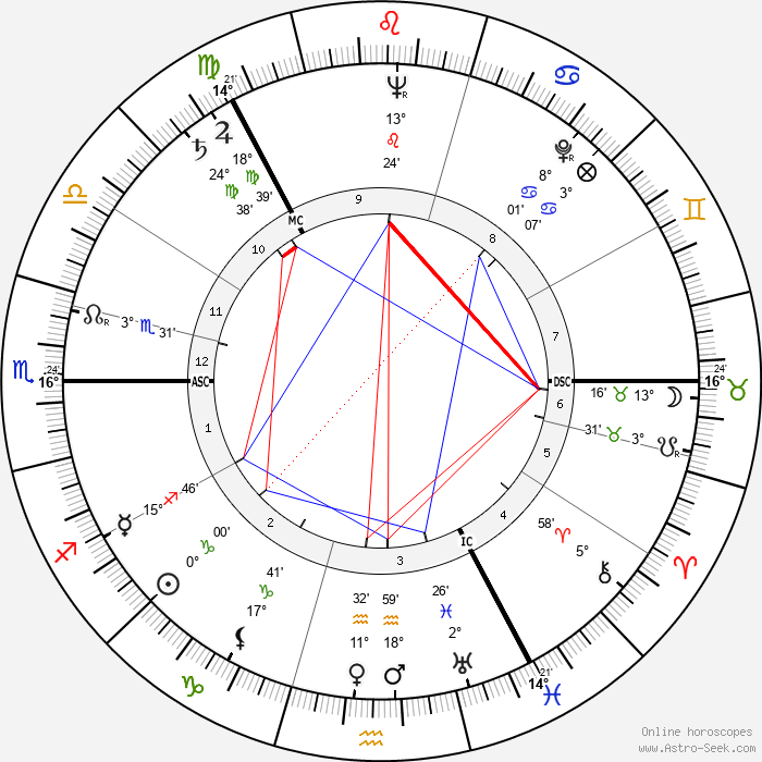 Onerva Laine - Birth horoscope chart