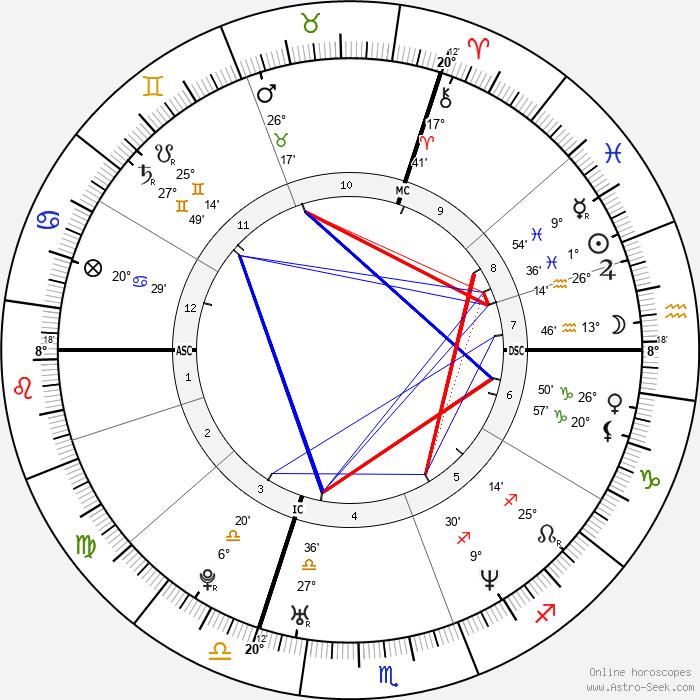 Ophélie Winter - Birth horoscope chart