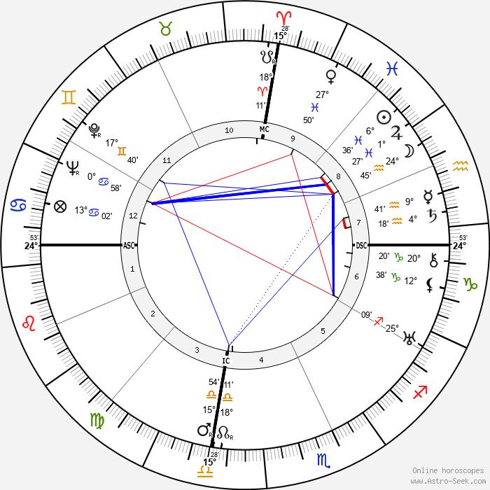 Orde Wingate - Birth horoscope chart