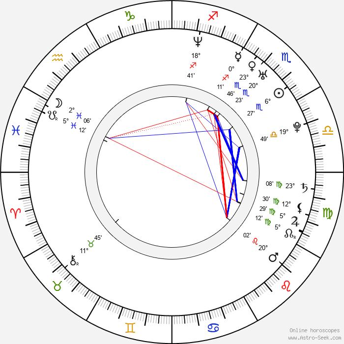 Oren Kaplan - Birth horoscope chart